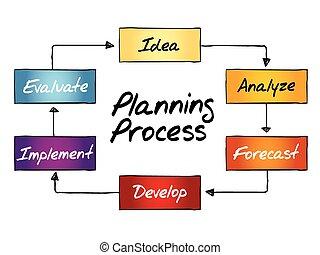 prozess, planung, flussdiagramm