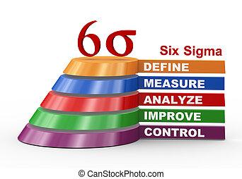 prozess, -, sechs, sigma, verbesserung