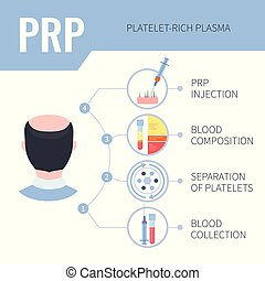 PRP hair regrowth therapy infographics for men
