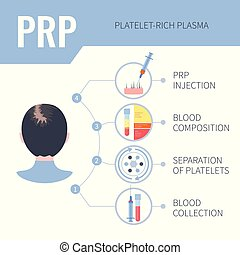 PRP hair regrowth therapy infographics for women
