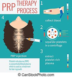 PRP injection therapy - Platelet rich plasma injection. PRP...