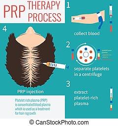 prp, injektion, terapi