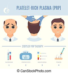 PRP therapy for men