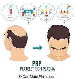 PRP treatment poster