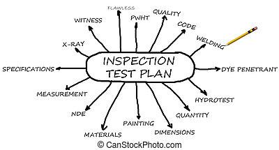 prueba, inspección, plan