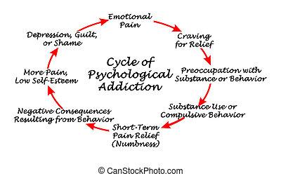 psicológico, adicción, ciclo