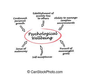 psicológico, bienestar