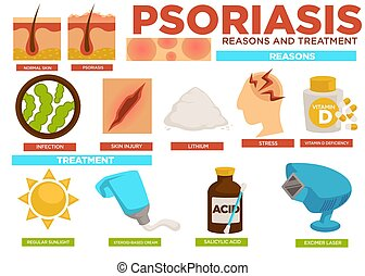 Psoriasis reasons and treatment poster with info vector....