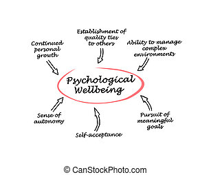 psychologiczny, wellbeing
