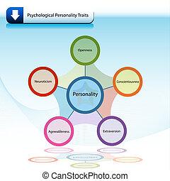 psykologiskt, drag, diagram, kartlägga, personlighet