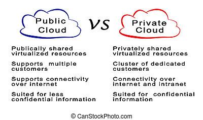 public, nuage, vs, privé, nuage