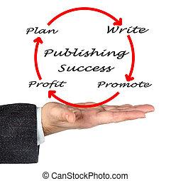 Publishing Success