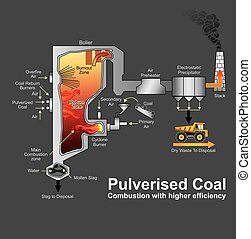 Pulverized coal-fired