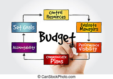 Purposes of maintaining Budget