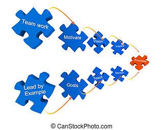 puzzles, reussite, business