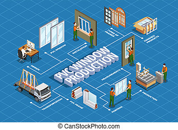 PVC Window Production Isometric Flowchart - Pvc window...