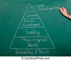 Pyramid Of Needs - Analysis Diagram Of Human Needs On ...