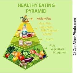 pyramide, essende, gesunde, tabelle