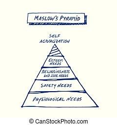 pyramide, maslow's, main, fond, dessiné, blanc
