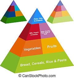 pyramide nourriture, ensemble