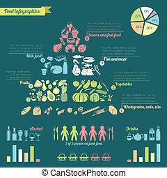 pyramide nourriture, infographic