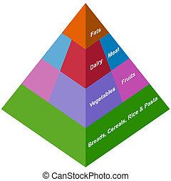 pyramide nourriture, santé