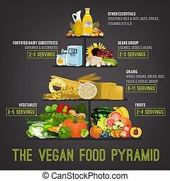 pyramide nourriture, vegan