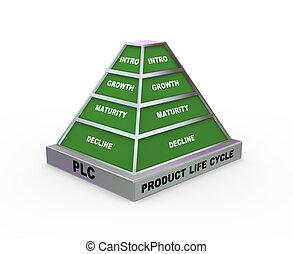 pyramide, plc, 3d