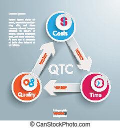 QTC Triangle - QTC triangle on the grey background.