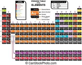 químico, tabla, elementos, colorido, periódico