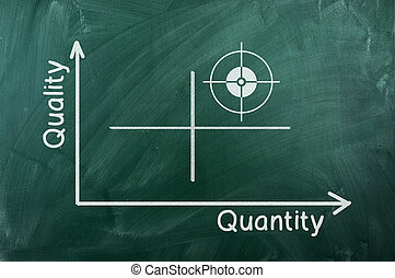 qualidade, diagrama, quantidade