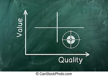 qualidade, diagrama, valor