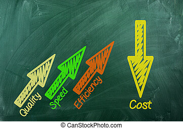qualidade, eficiência, custo