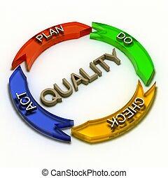 qualidade, processo, conceito, 3d, fazendo, isolado, branco,...