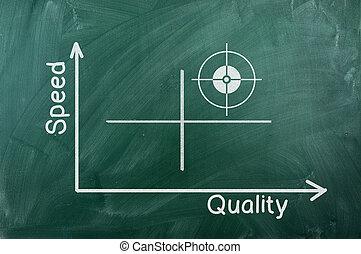 qualidade, velocidade, diagrama