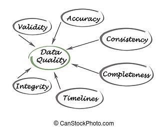 qualité, diagramme, données