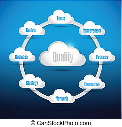 quality cloud computing diagram illustration