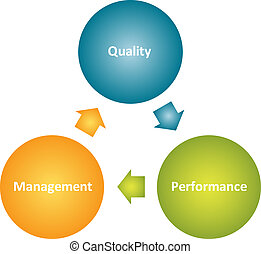 Quality management business diagram - Quality management...
