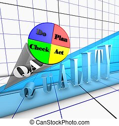 Quality process Deming cycle - The Plan, Do, Check, Act, ...