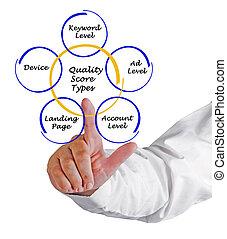 Quality Score Types