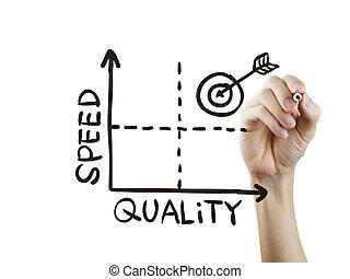 quality-speed, グラフ, 引かれる, 手