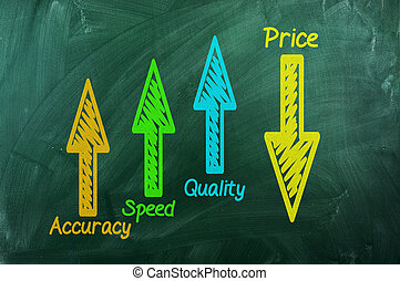 Quality ,speed, accuracy up ,Price down - Quality ,speed...