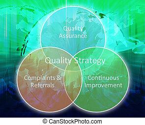 Quality strategy business diagram