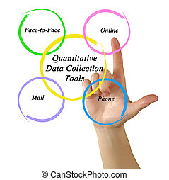 quantitatif, données, collection, outils