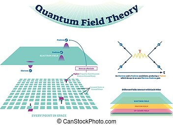 Quantum field theory vector illustration scheme and Feynman diagram. Electron field with positron and electron in every point in space. Explained how fields interact.