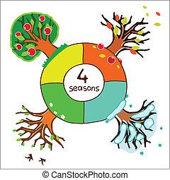 quatro estações, calendário, desenho