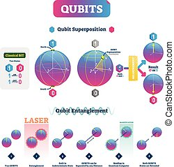 Qubits vector illustration. Infographic with superposition and entanglement