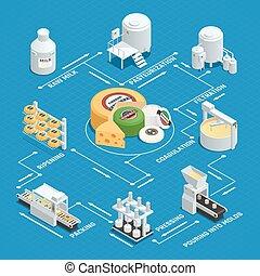 queijo, isometric, producao, fábrica, fluxograma