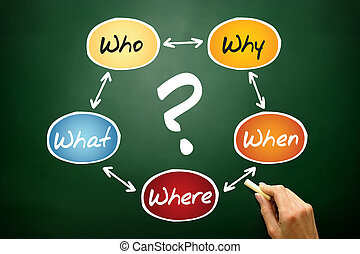 Questions flow chart, business concept on blackboard