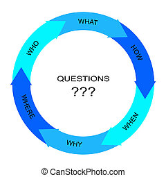 Questions Word Circle Arrows Concept